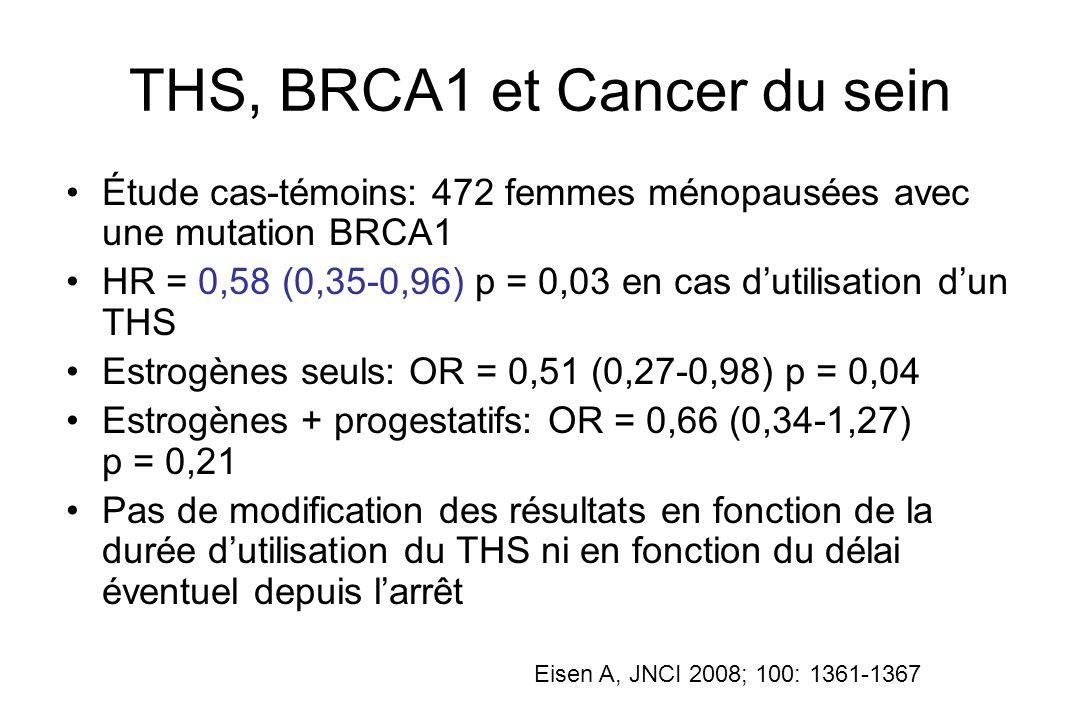 THS, BRCA1 et Cancer du sein Étude cas-témoins: 472 femmes ménopausées avec une mutation BRCA1 HR = 0,58 (0,35-0,96) p = 0,03 en cas dutilisation dun