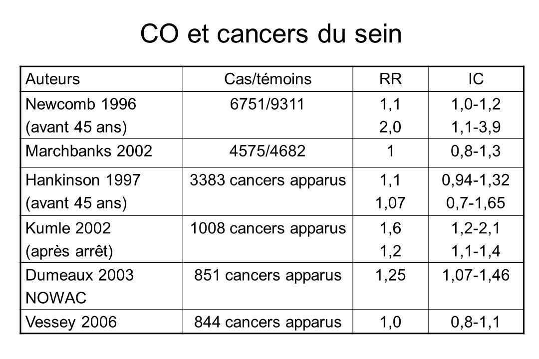 CO et cancers du sein AuteursCas/témoinsRRIC Newcomb 1996 (avant 45 ans) 6751/93111,1 2,0 1,0-1,2 1,1-3,9 Marchbanks 20024575/468210,8-1,3 Hankinson 1