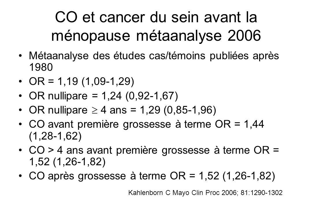 CO et cancer du sein avant la ménopause métaanalyse 2006 Métaanalyse des études cas/témoins publiées après 1980 OR = 1,19 (1,09-1,29) OR nullipare = 1