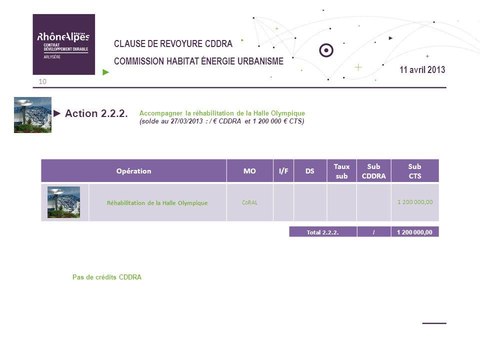 CLAUSE DE REVOYURE CDDRA COMMISSION HABITAT ÉNERGIE URBANISME Action 2.2.2. Accompagner la réhabilitation de la Halle Olympique (solde au 27/03/2013 :