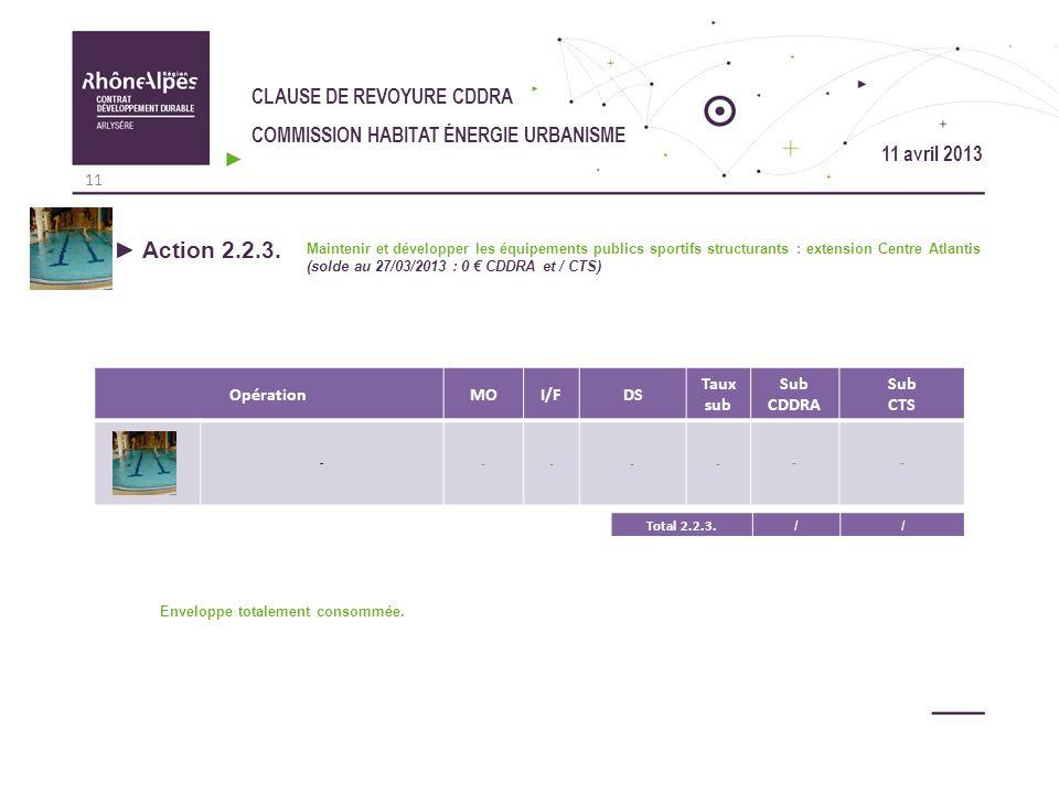 CLAUSE DE REVOYURE CDDRA COMMISSION HABITAT ÉNERGIE URBANISME OpérationMOI/FDS Taux sub Sub CDDRA Sub CTS - ------ Action 2.2.3. Maintenir et développ