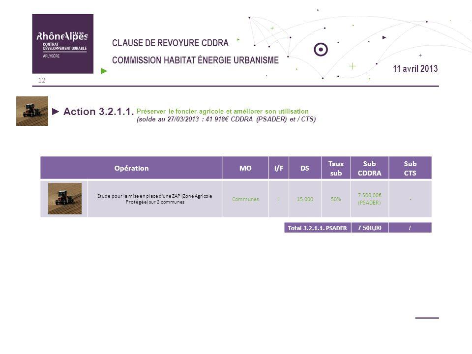 CLAUSE DE REVOYURE CDDRA COMMISSION HABITAT ÉNERGIE URBANISME OpérationMOI/FDS Taux sub Sub CDDRA Sub CTS Etude pour la mise en place d'une ZAP (Zone
