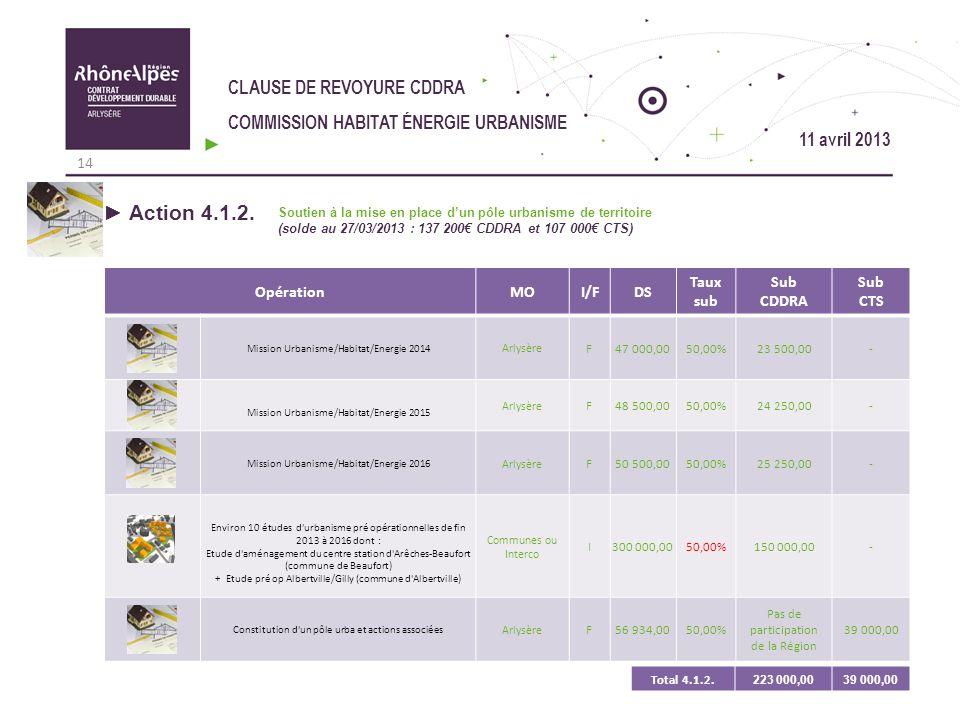 CLAUSE DE REVOYURE CDDRA COMMISSION HABITAT ÉNERGIE URBANISME OpérationMOI/FDS Taux sub Sub CDDRA Sub CTS Mission Urbanisme/Habitat/Energie 2014 Arlys