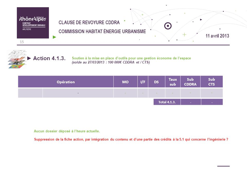 CLAUSE DE REVOYURE CDDRA COMMISSION HABITAT ÉNERGIE URBANISME Action 4.1.3. Soutien à la mise en place doutils pour une gestion économe de lespace (so
