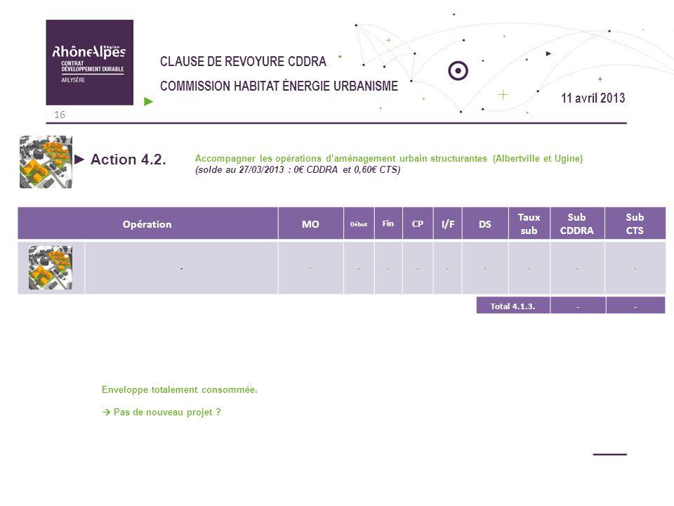CLAUSE DE REVOYURE CDDRA COMMISSION HABITAT ÉNERGIE URBANISME OpérationMO Début Fin CP I/FDS Taux sub Sub CDDRA Sub CTS - - -------- Action 4.2. Accom