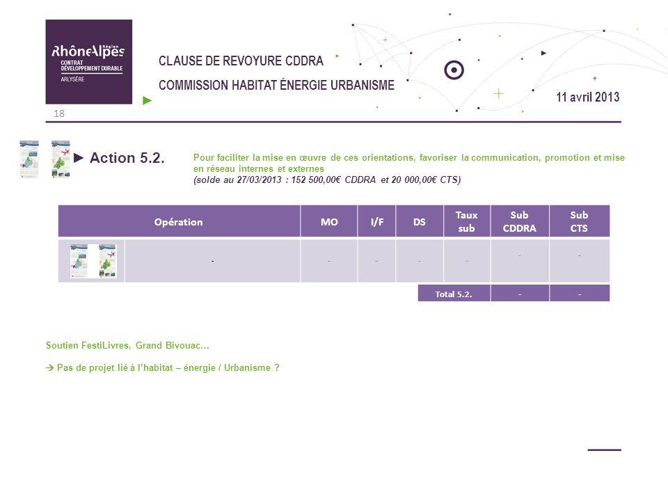 CLAUSE DE REVOYURE CDDRA COMMISSION HABITAT ÉNERGIE URBANISME OpérationMOI/FDS Taux sub Sub CDDRA Sub CTS - - --- -- Action 5.2. Pour faciliter la mis