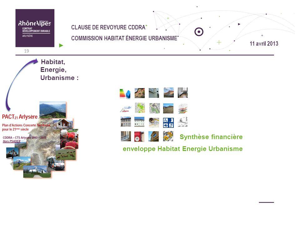CLAUSE DE REVOYURE CDDRA COMMISSION HABITAT ÉNERGIE URBANISME Habitat, Energie, Urbanisme : Synthèse financière enveloppe Habitat Energie Urbanisme 19