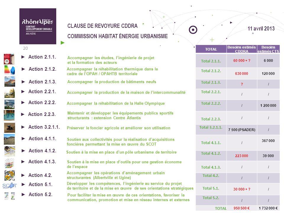 CLAUSE DE REVOYURE CDDRA COMMISSION HABITAT ÉNERGIE URBANISME 20 11 avril 2013 TOTAL Besoins estimés CDDRA Besoins estimés CTS Total 2.1.1. 60 000 + ?