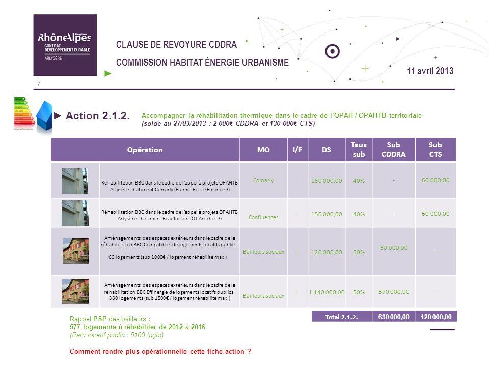 CLAUSE DE REVOYURE CDDRA COMMISSION HABITAT ÉNERGIE URBANISME OpérationMOI/FDS Taux sub Sub CDDRA Sub CTS - Action 2.1.3.