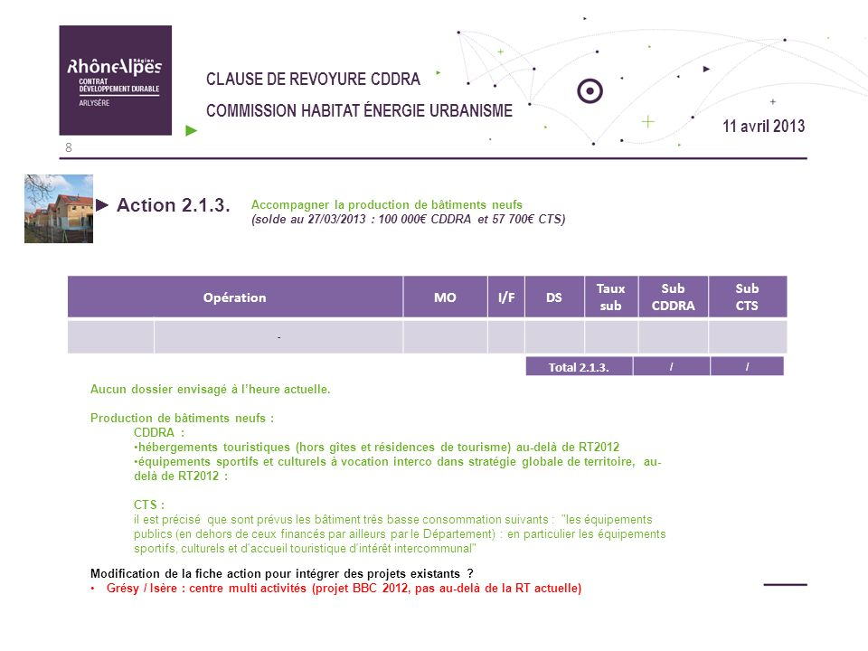 CLAUSE DE REVOYURE CDDRA COMMISSION HABITAT ÉNERGIE URBANISME Habitat, Energie, Urbanisme : Synthèse financière enveloppe Habitat Energie Urbanisme 19 11 avril 2013