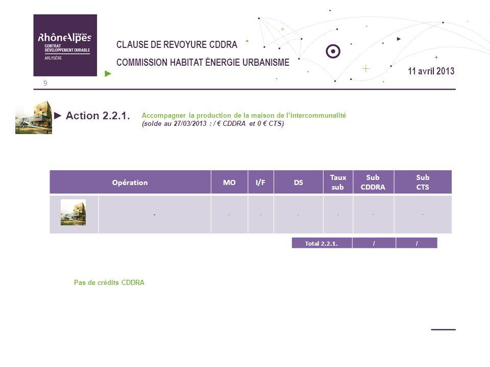 CLAUSE DE REVOYURE CDDRA COMMISSION HABITAT ÉNERGIE URBANISME OpérationMOI/FDS Taux sub Sub CDDRA Sub CTS - ------ Action 2.2.1. Accompagner la produc