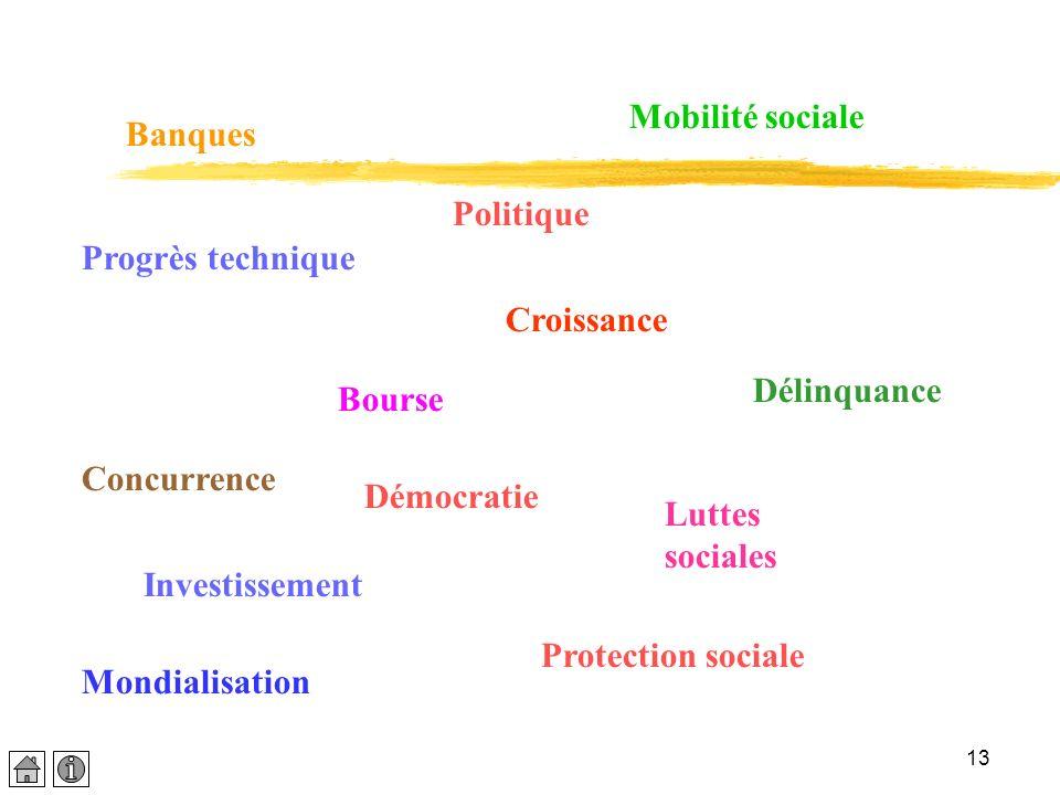 13 Banques Bourse Luttes sociales Investissement Mobilité sociale Croissance Protection sociale Délinquance Progrès technique Mondialisation Concurren