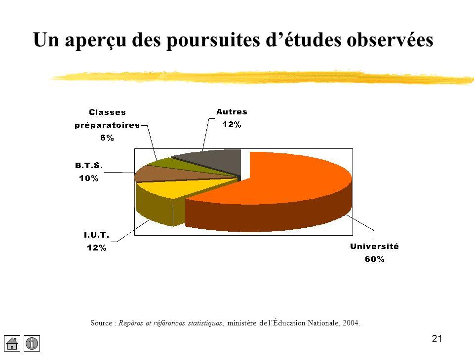 21 Un aperçu des poursuites détudes observées Source : Repères et références statistiques, ministère de lÉducation Nationale, 2004.