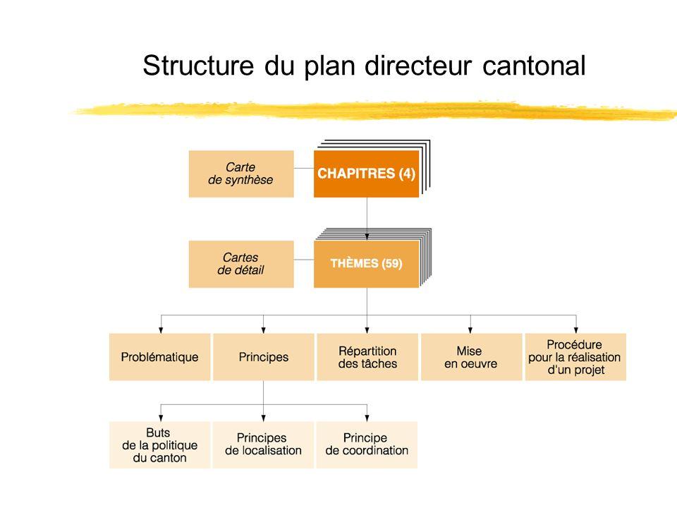 Structure du plan directeur cantonal