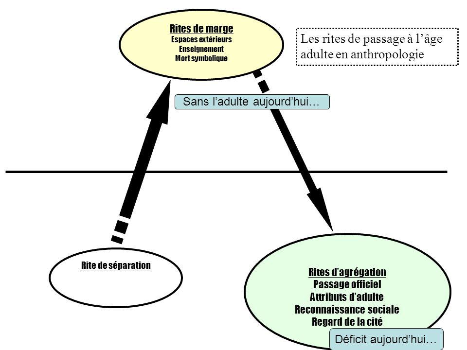 Rite de séparation Rites de marge Espaces extérieurs Enseignement Mort symbolique Rites dagrégation Passage officiel Attributs dadulte Reconnaissance