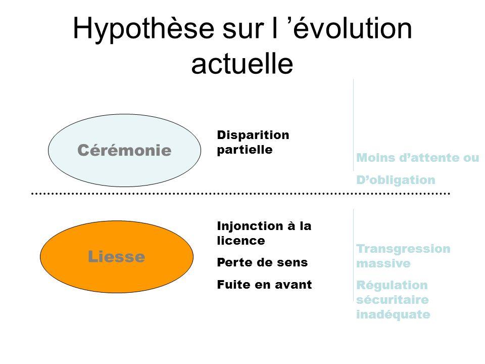 Hypothèse sur l évolution actuelle Cérémonie Liesse Disparition partielle Moins dattente ou Dobligation Injonction à la licence Perte de sens Fuite en