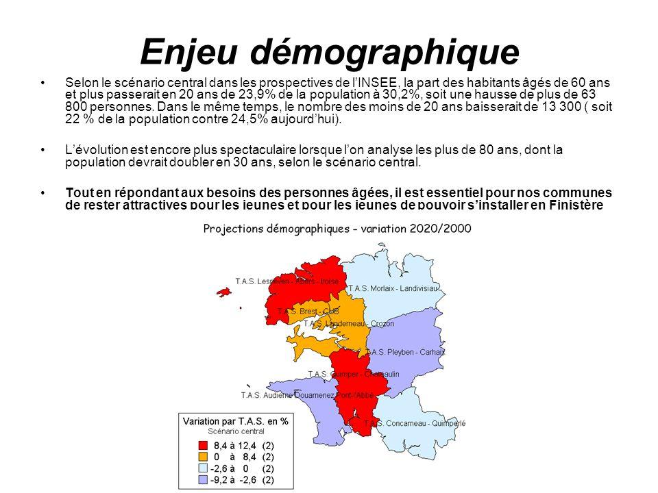 Enjeu démographique Selon le scénario central dans les prospectives de lINSEE, la part des habitants âgés de 60 ans et plus passerait en 20 ans de 23,