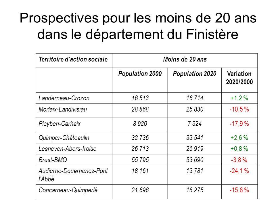 Prospectives pour les moins de 20 ans dans le département du Finistère Territoire daction socialeMoins de 20 ans Population 2000Population 2020 Variat