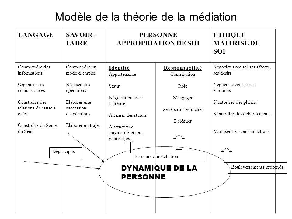 Modèle de la théorie de la médiation LANGAGESAVOIR - FAIRE PERSONNE APPROPRIATION DE SOI ETHIQUE MAITRISE DE SOI Comprendre des informations Organiser