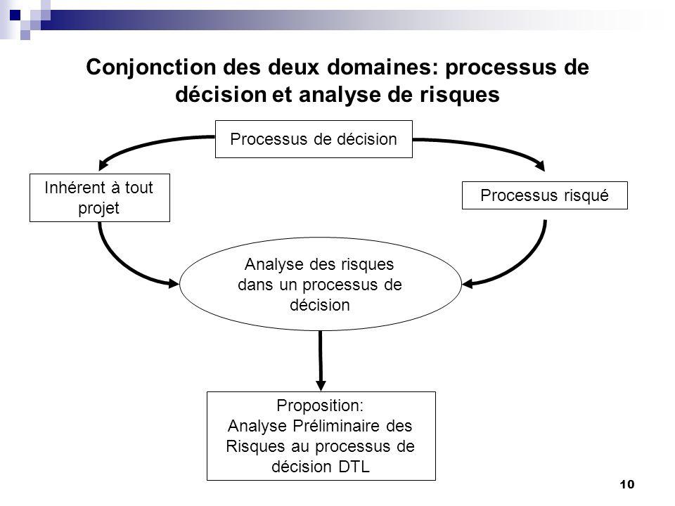 10 Conjonction des deux domaines: processus de décision et analyse de risques Processus de décision Inhérent à tout projet Processus risqué Analyse de
