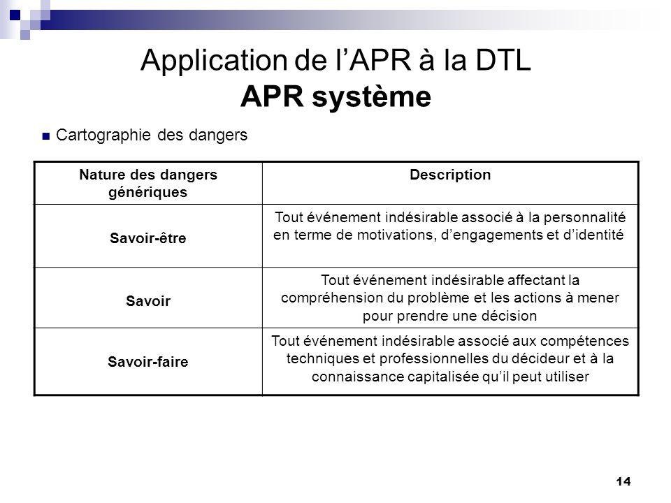 14 Application de lAPR à la DTL APR système Nature des dangers génériques Description Savoir-être Tout événement indésirable associé à la personnalité