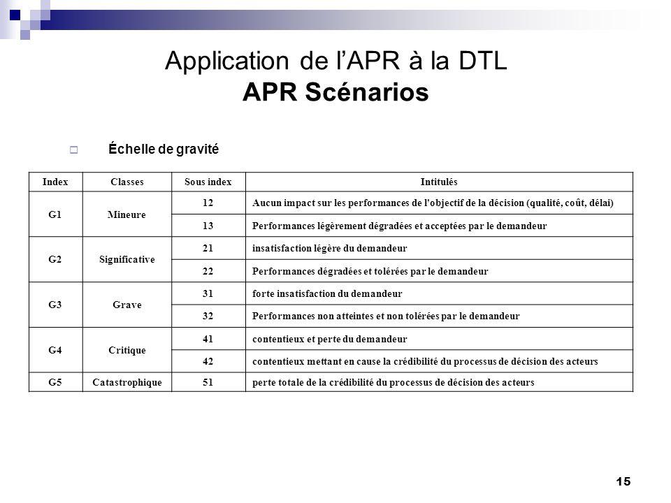 15 Application de lAPR à la DTL APR Scénarios IndexClassesSous indexIntitulés G1Mineure 12Aucun impact sur les performances de l'objectif de la décisi