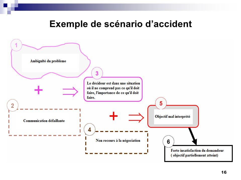 16 Exemple de scénario daccident
