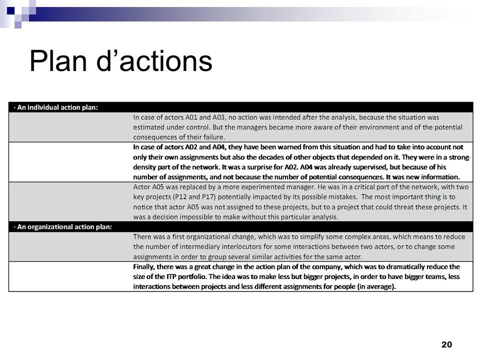 Plan dactions 20