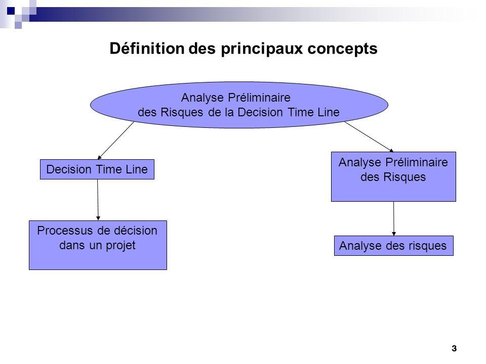 3 Définition des principaux concepts Analyse Préliminaire des Risques de la Decision Time Line Analyse Préliminaire des Risques Analyse des risques De