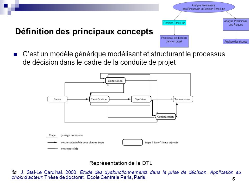5 Définition des principaux concepts Cest un modèle générique modélisant et structurant le processus de décision dans le cadre de la conduite de proje