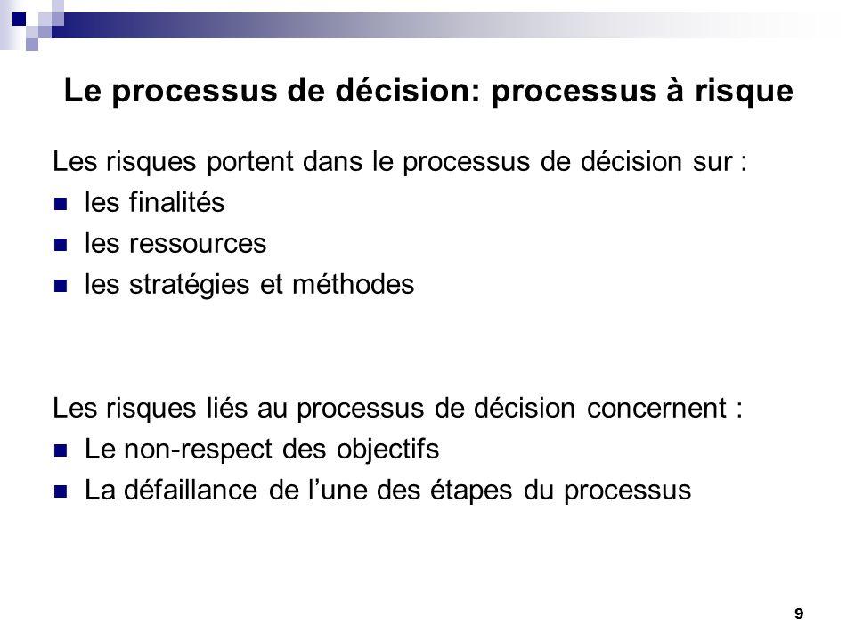 9 Le processus de décision: processus à risque Les risques portent dans le processus de décision sur : les finalités les ressources les stratégies et