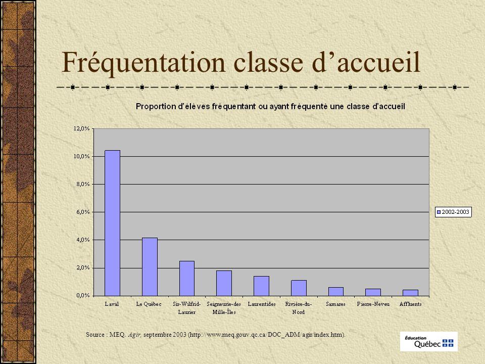 Fréquentation classe daccueil Source : MEQ.