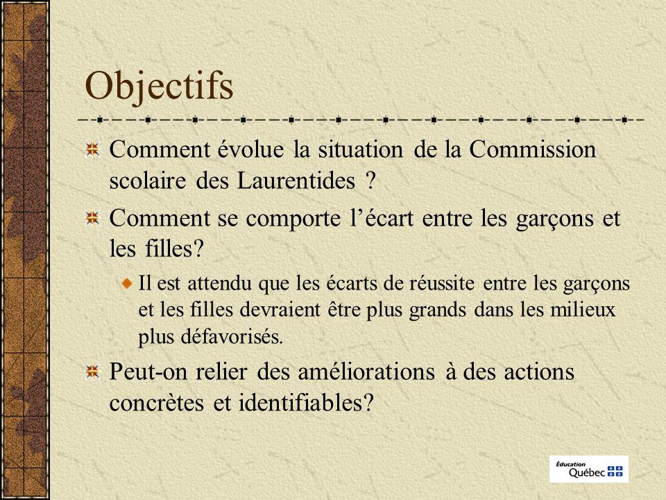 Objectifs Comment évolue la situation de la Commission scolaire des Laurentides .