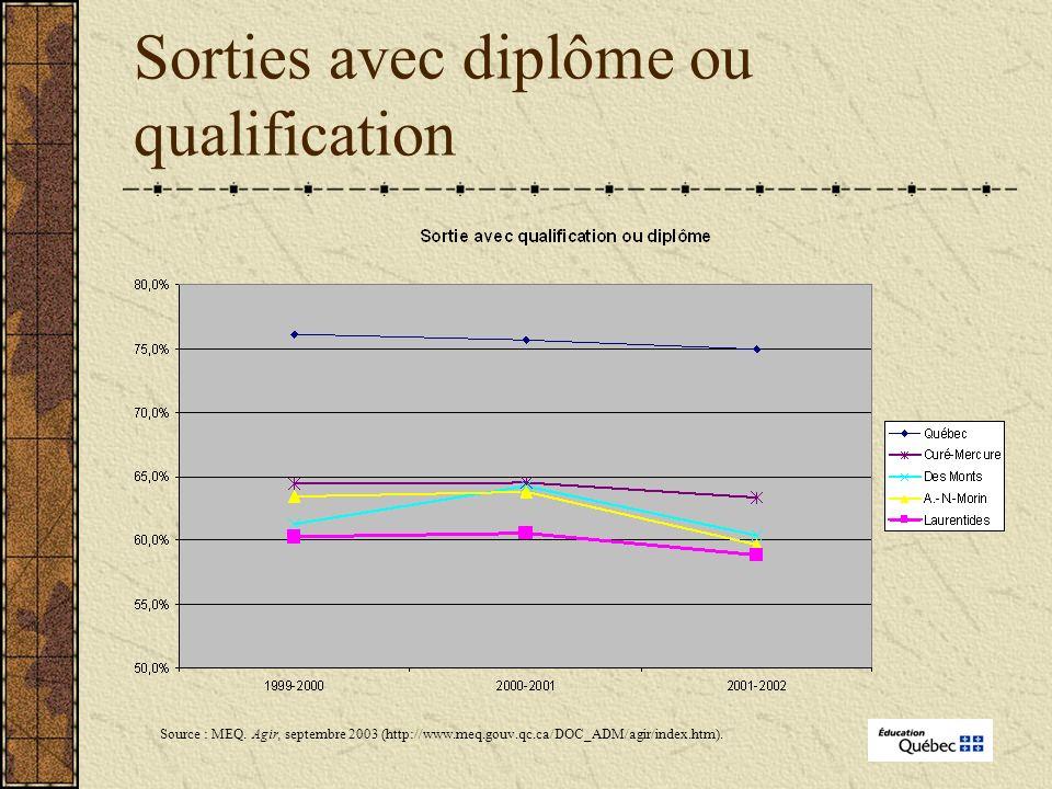 Sorties avec diplôme ou qualification Source : MEQ.