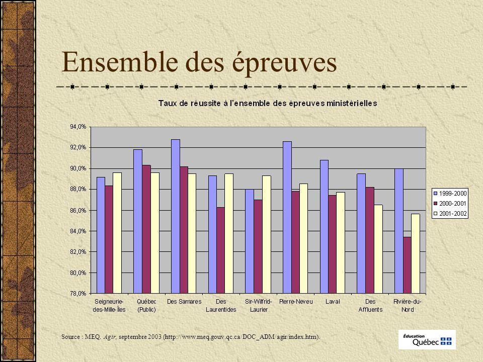 Ensemble des épreuves Source : MEQ.
