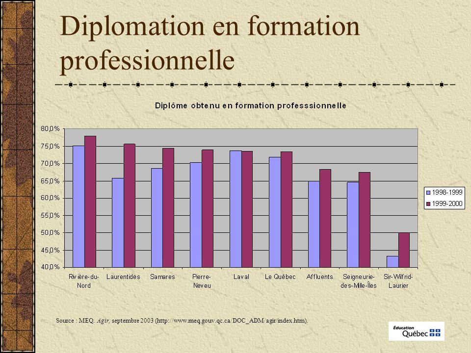 Diplomation en formation professionnelle Source : MEQ.