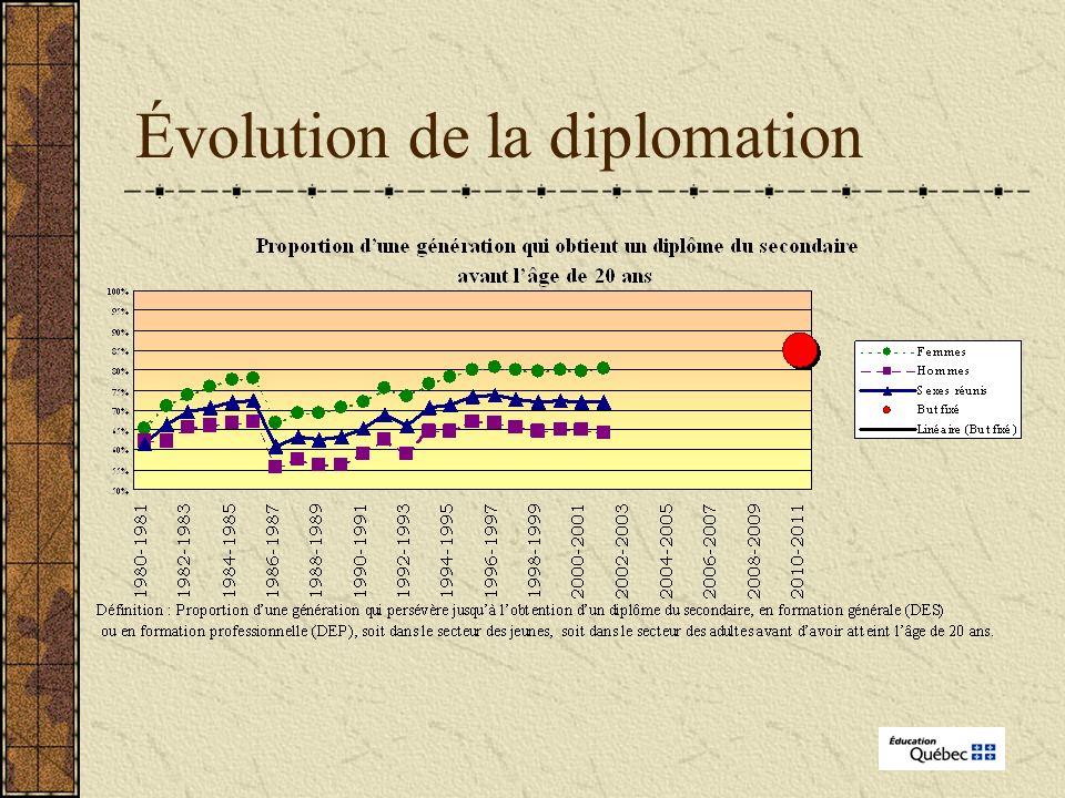Évolution de la diplomation