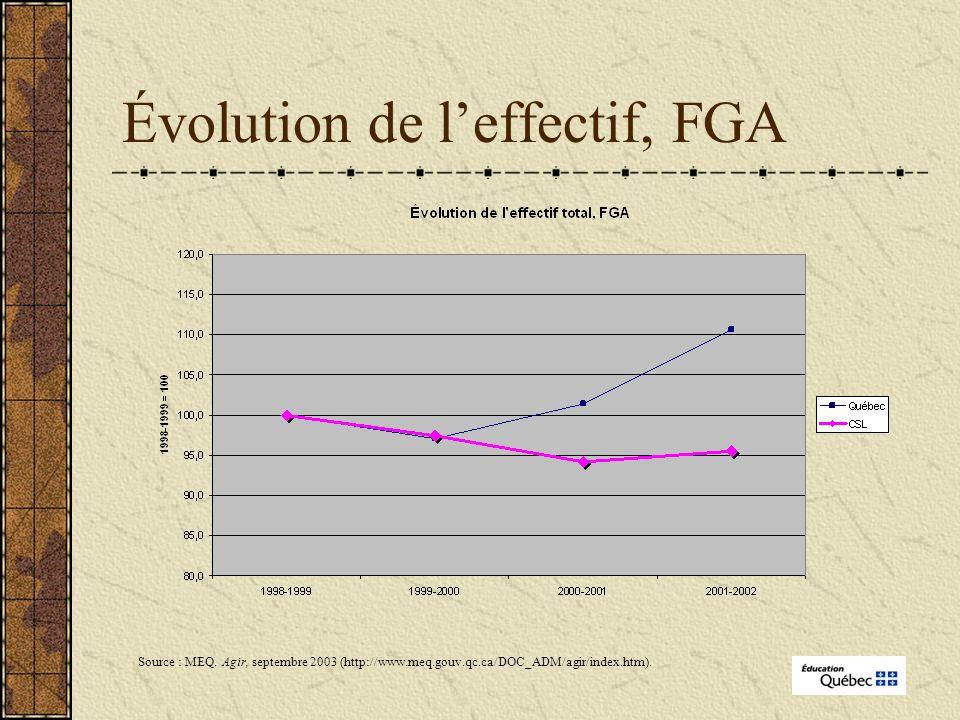 Évolution de leffectif, FGA Source : MEQ.