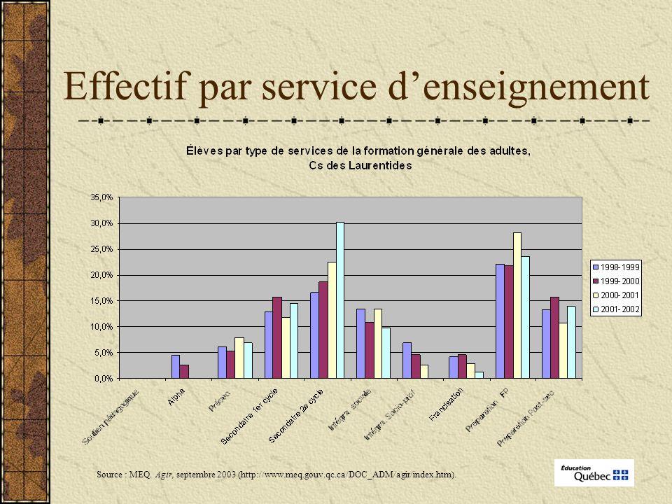 Effectif par service denseignement Source : MEQ.