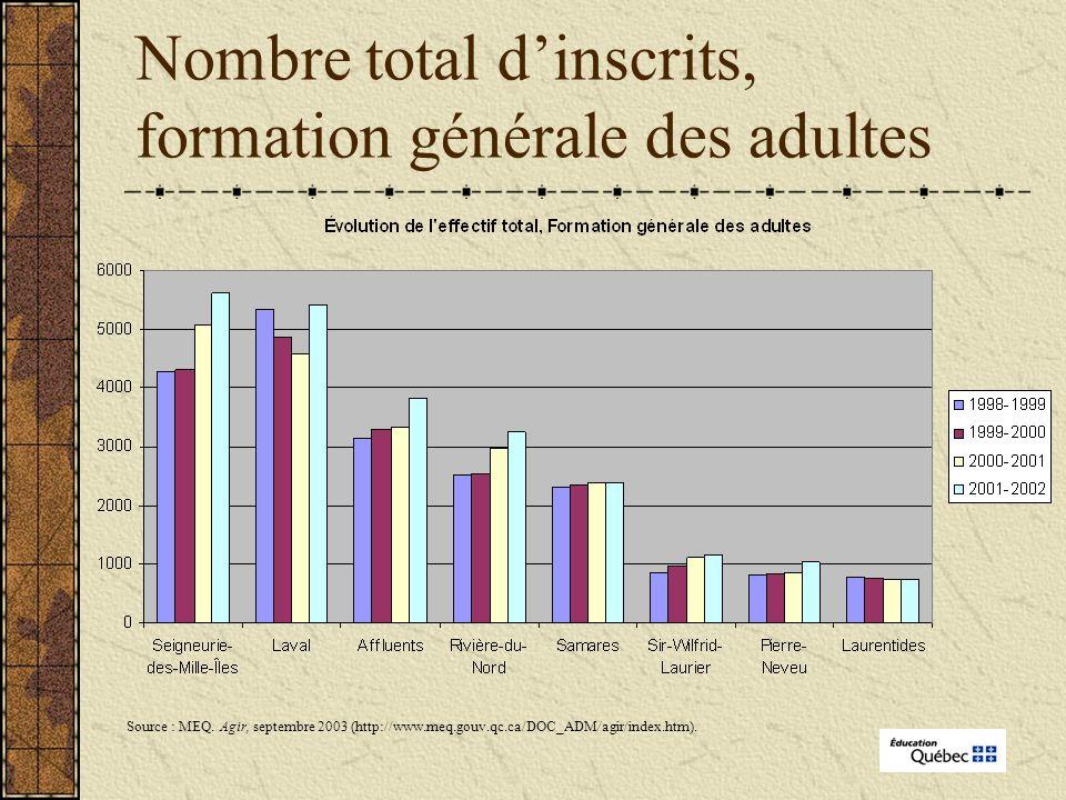 Nombre total dinscrits, formation générale des adultes Source : MEQ.