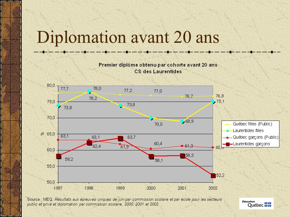 Diplomation avant 20 ans Source : MEQ.