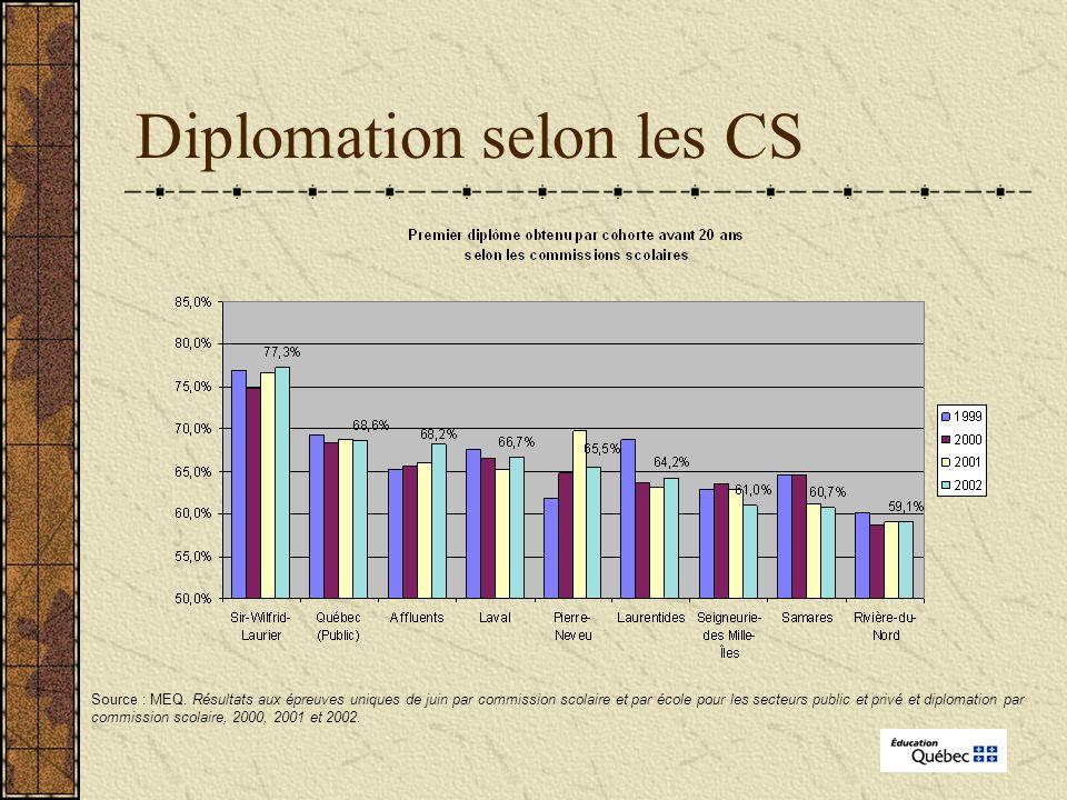 Diplomation selon les CS Source : MEQ.