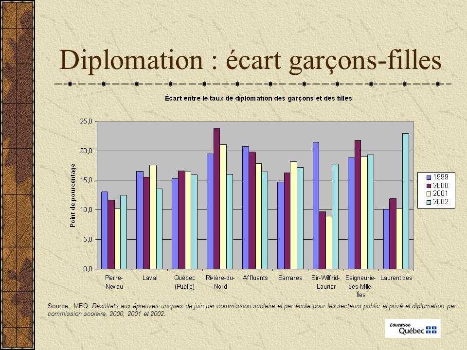 Diplomation : écart garçons-filles Source : MEQ.