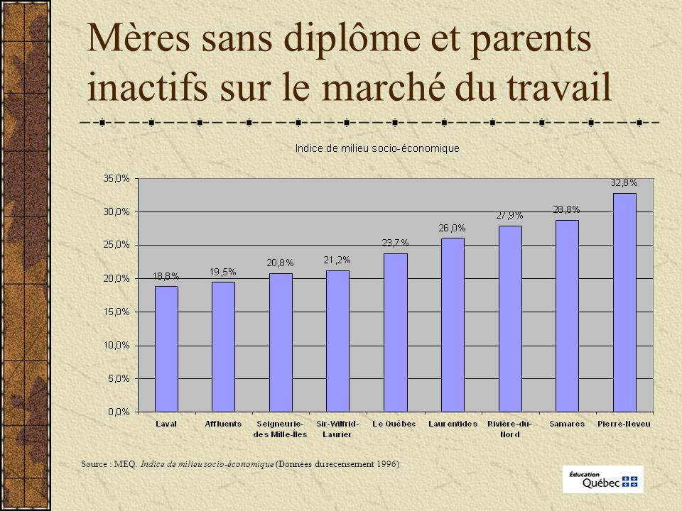 Mères sans diplôme et parents inactifs sur le marché du travail Source : MEQ.