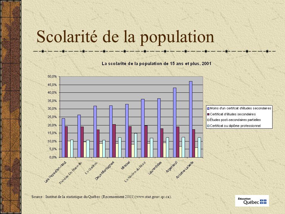 Scolarité de la population Source : Institut de la statistique du Québec (Recensement 2001) (www.stat.gouv.qc.ca).