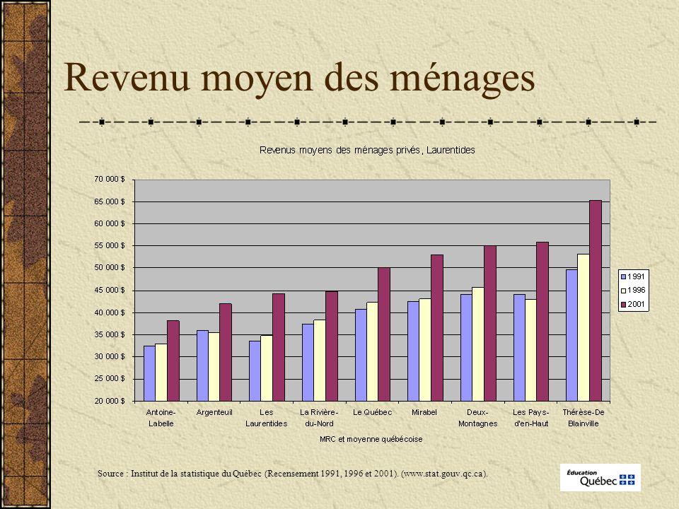Revenu moyen des ménages Source : Institut de la statistique du Québec (Recensement 1991, 1996 et 2001).