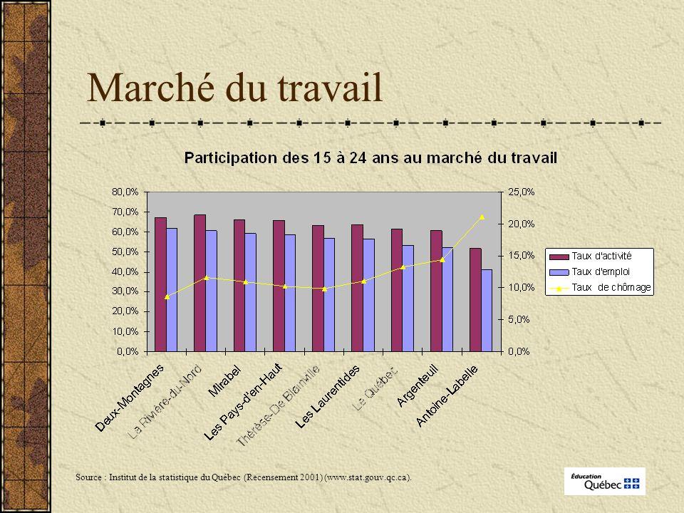 Marché du travail Source : Institut de la statistique du Québec (Recensement 2001) (www.stat.gouv.qc.ca).