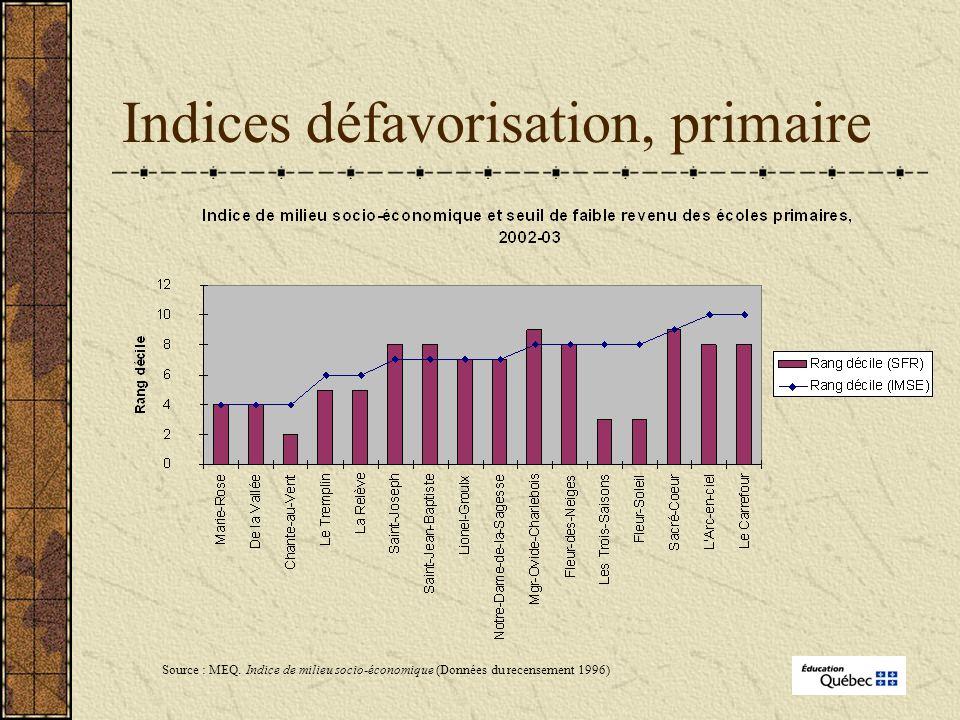 Indices défavorisation, primaire Source : MEQ.