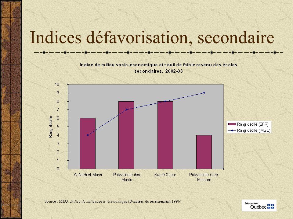 Indices défavorisation, secondaire Source : MEQ.