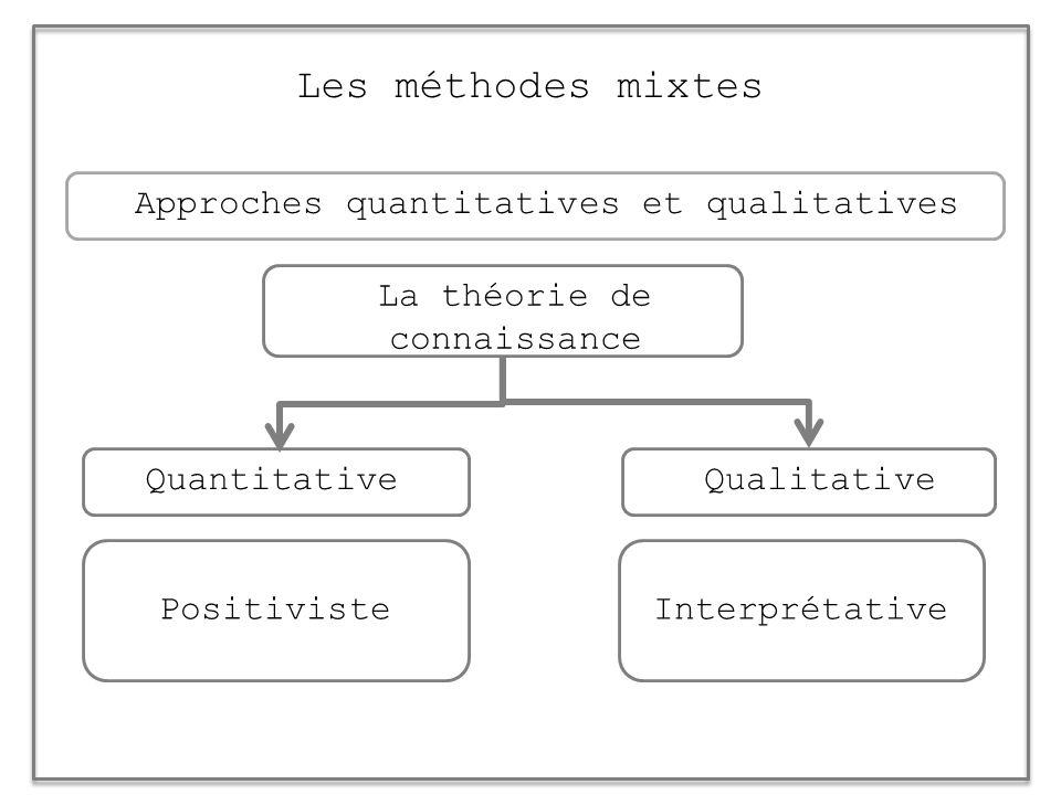 Approches quantitatives et qualitatives Les méthodes mixtes La théorie de connaissance Positiviste Interprétative QualitativeQuantitative